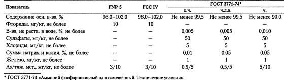 Спецификации  пищевой добавки ФОСФАТЫ АММОНИЯ Е342 ОРТОФОСФАТ АММОНИЯ 1-ЗАМЕЩЁННЫЙ