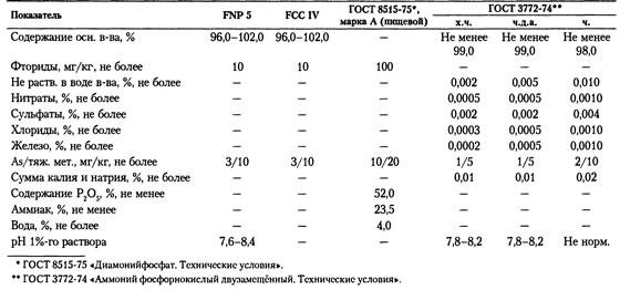 Спецификации  пищевой добавки  ОРТОФОСФАТ АММОНИЯ 2-ЗАМЕЩЁННЫЙ