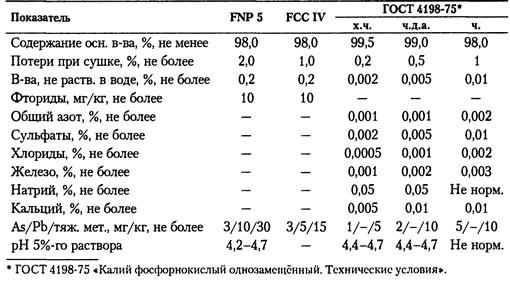 Пищевая добавка ФОСФАТЫ КАЛИЯ Е340 ОРТОФОСФАТ КАЛИЯ 1-ЗАМЕЩЁННЫЙ