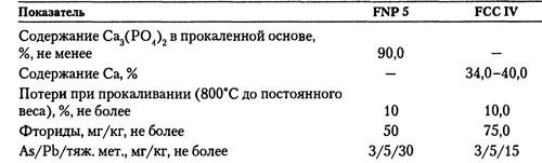 Спецификации ФОСФАТЫ КАЛЬЦИЯ Е341 ОРТОФОСФАТ КАЛЬЦИЯ 1-ЗАМЕЩЁННЫЙ1